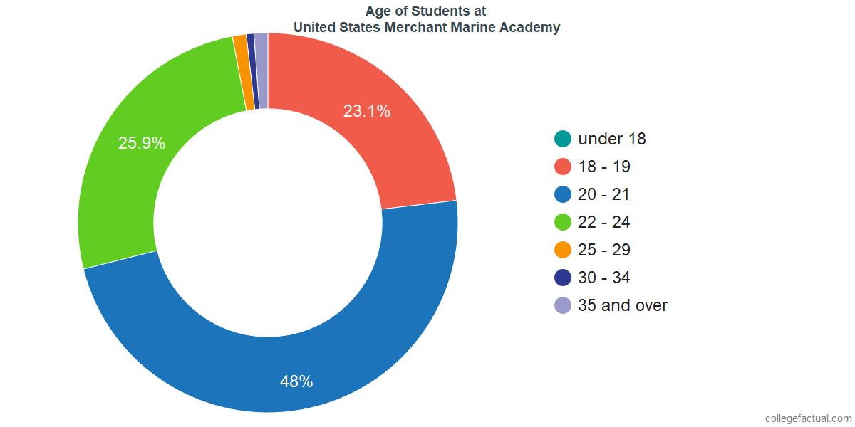 Age of Undergraduates at United States Merchant Marine Academy