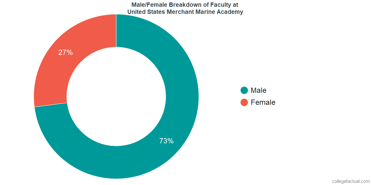 Male/Female Diversity of Faculty at United States Merchant Marine Academy