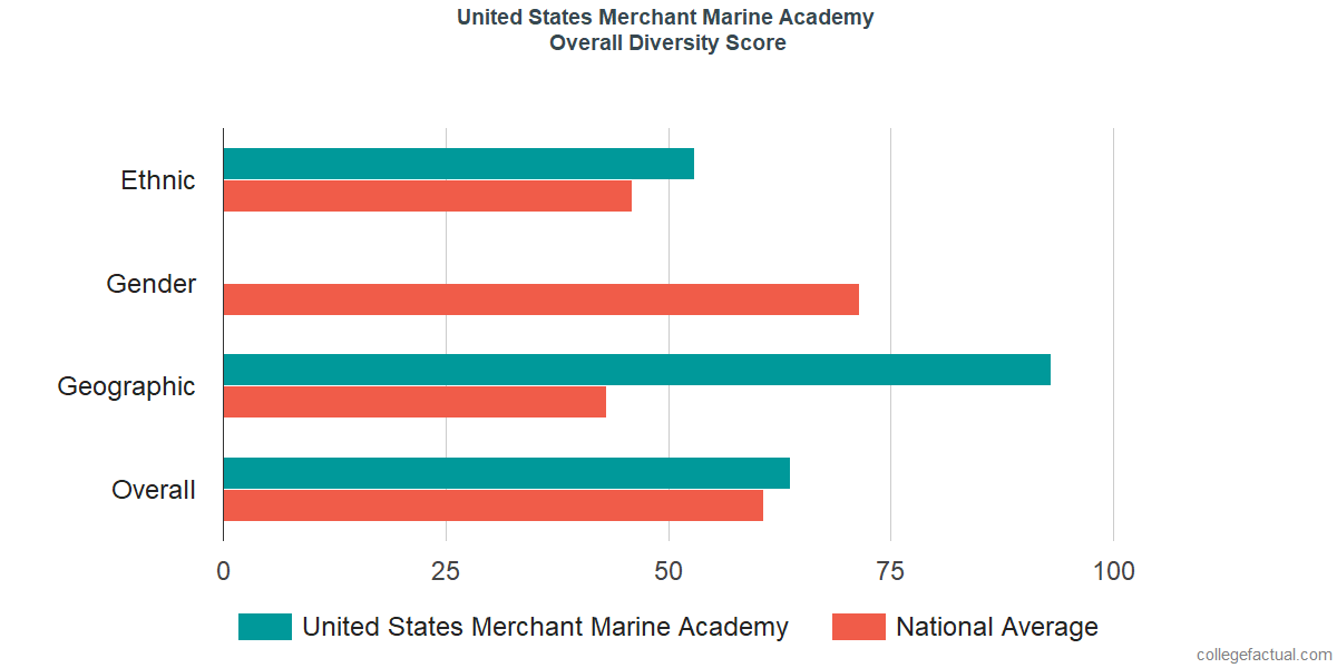Overall Diversity at United States Merchant Marine Academy
