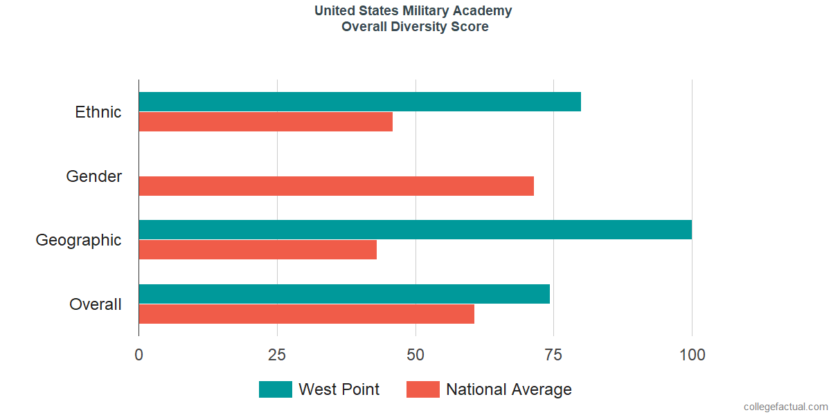 Overall Diversity at United States Military Academy
