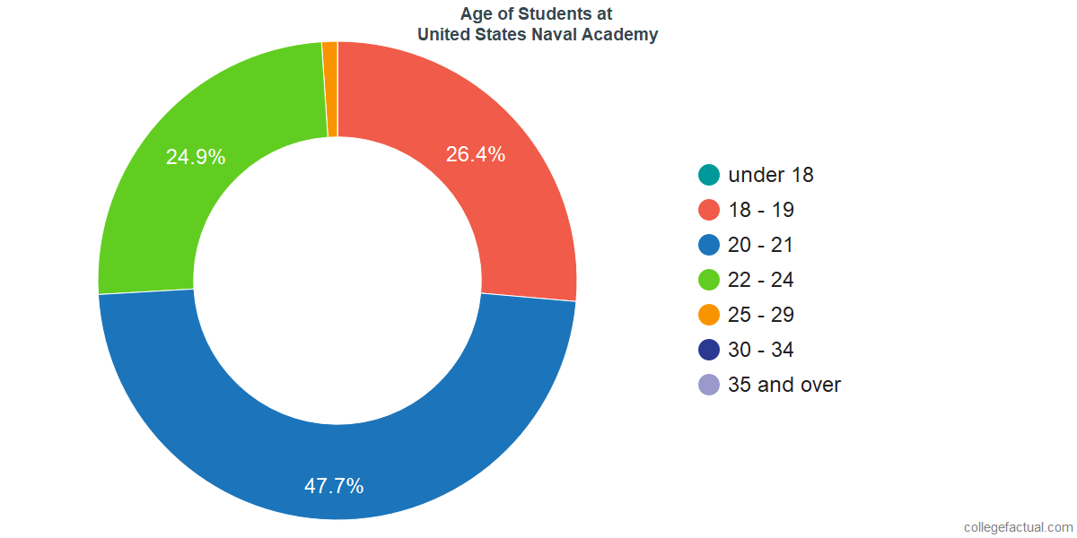Age of Undergraduates at United States Naval Academy