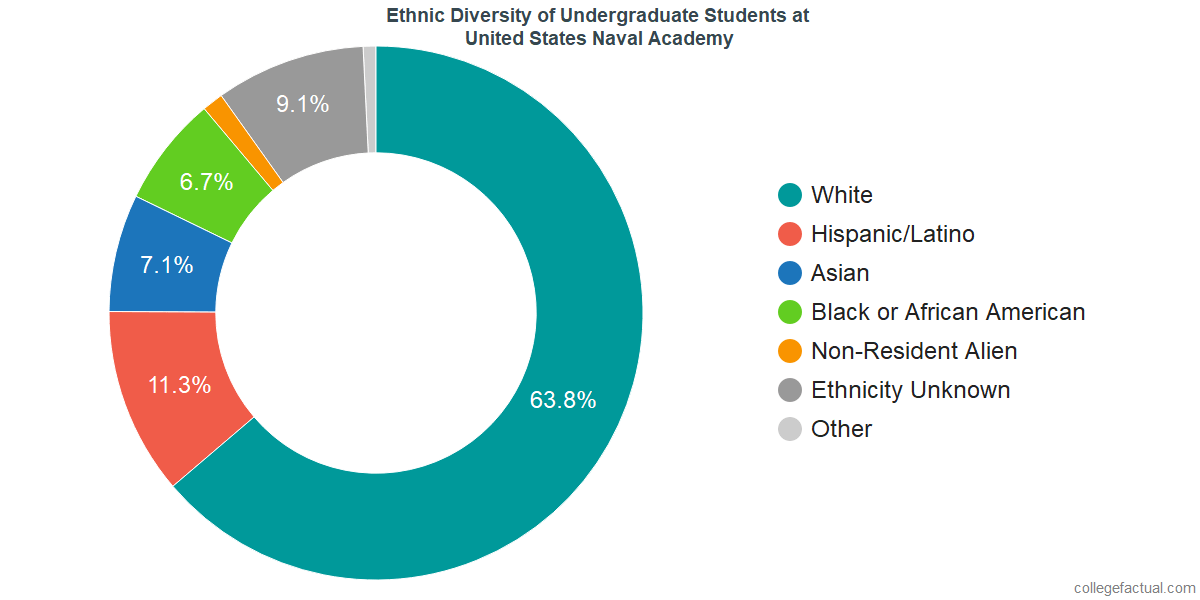 Ethnic Diversity of Undergraduates at United States Naval Academy