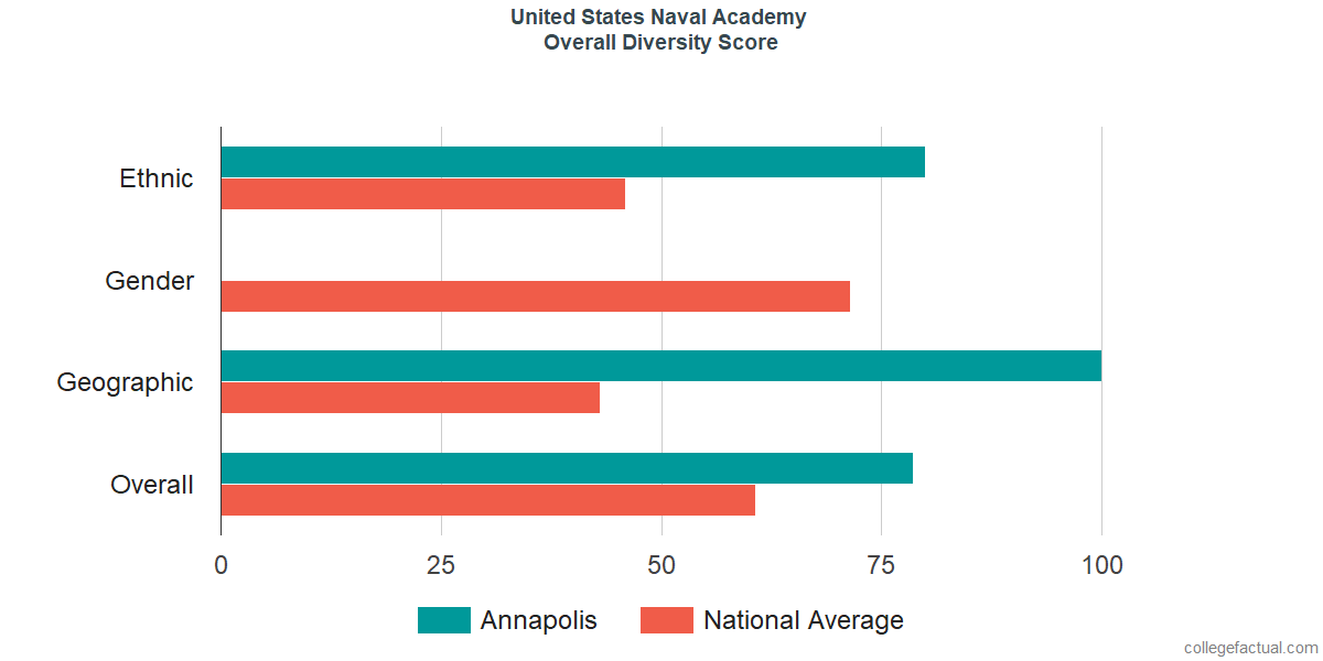 United States Naval Academy Diversity: Racial Demographics & Other Stats