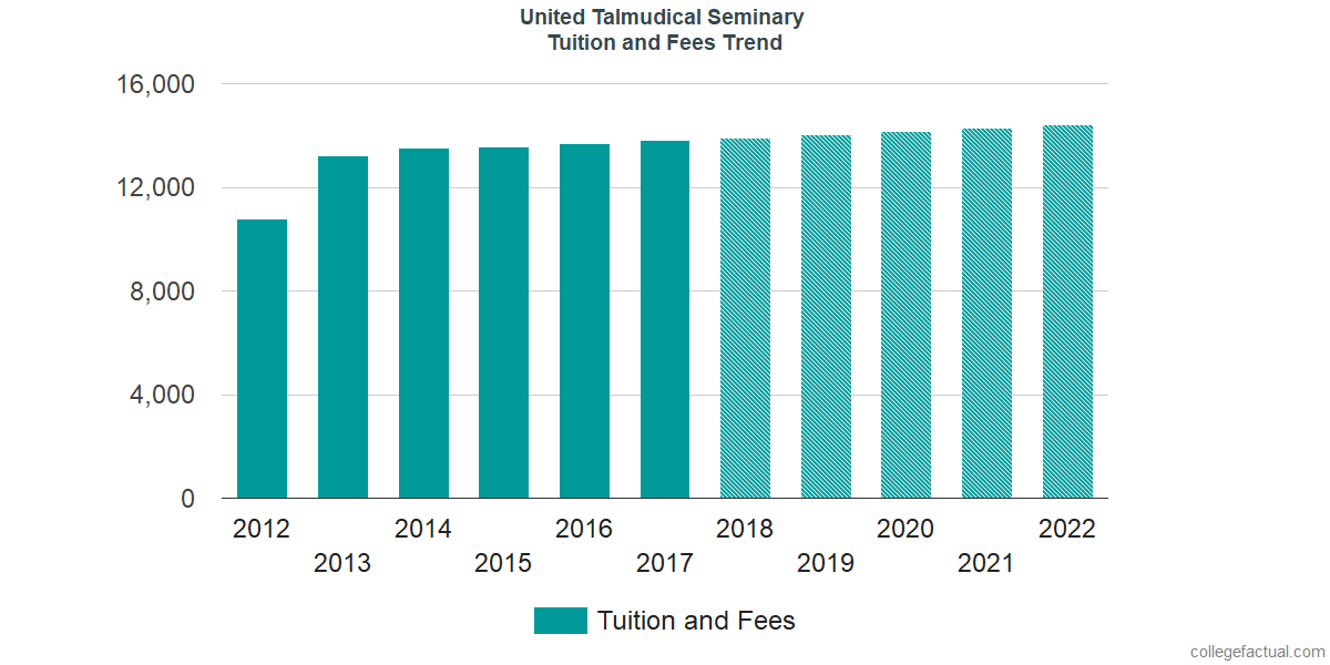 Tuition and Fees Trends at United Talmudical Seminary
