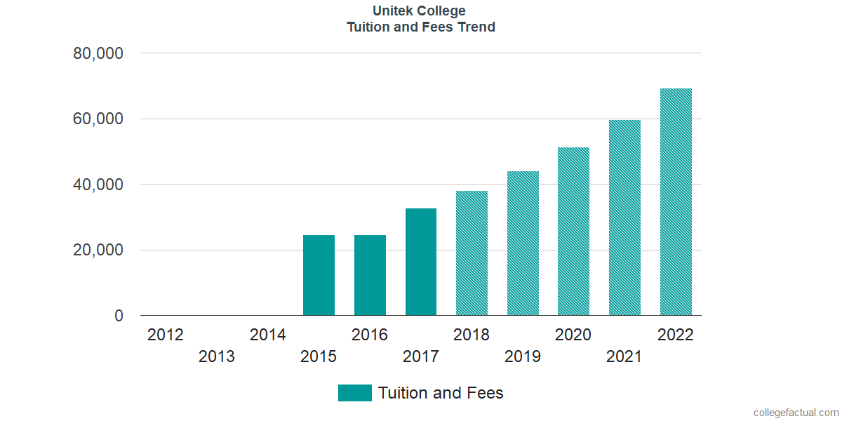 Tuition and Fees Trends at Unitek College