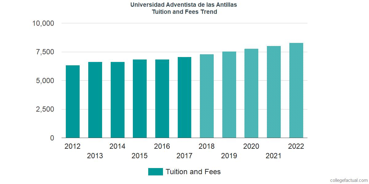 Tuition and Fees Trends at Universidad Adventista de las Antillas