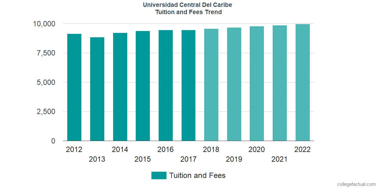 Tuition and Fees Trends at Universidad Central Del Caribe