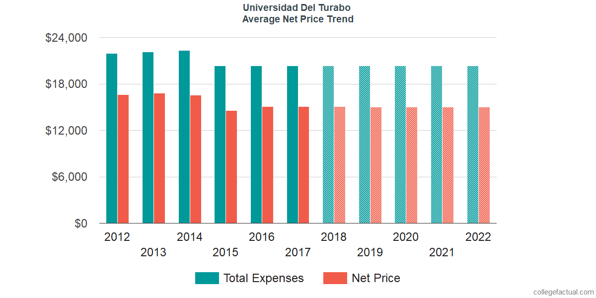 Net Price Trends at Universidad del Turabo