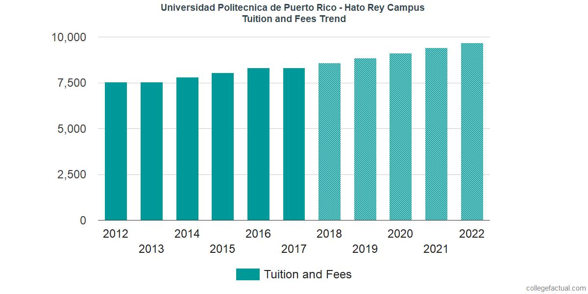 Tuition and Fees Trends at Universidad Politecnica de Puerto Rico