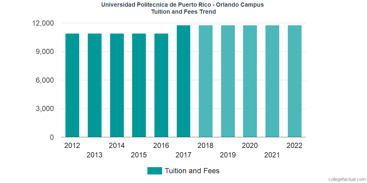 Tuition and Fees Trends at Polytechnic University of Puerto Rico - Orlando