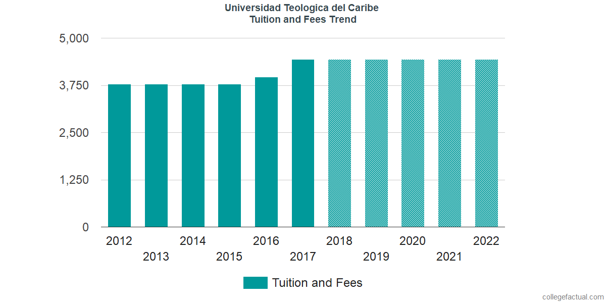 Tuition and Fees Trends at Universidad Teologica del Caribe