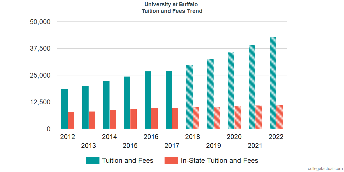 Tuition and Fees Trends at University at Buffalo