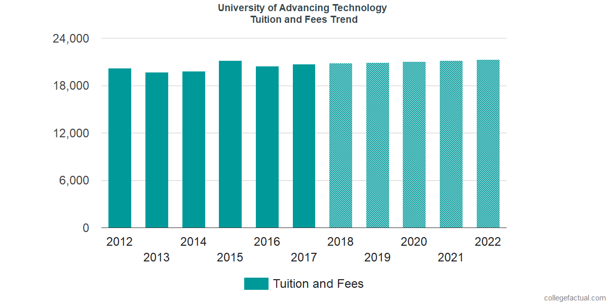 Tuition and Fees Trends at University of Advancing Technology