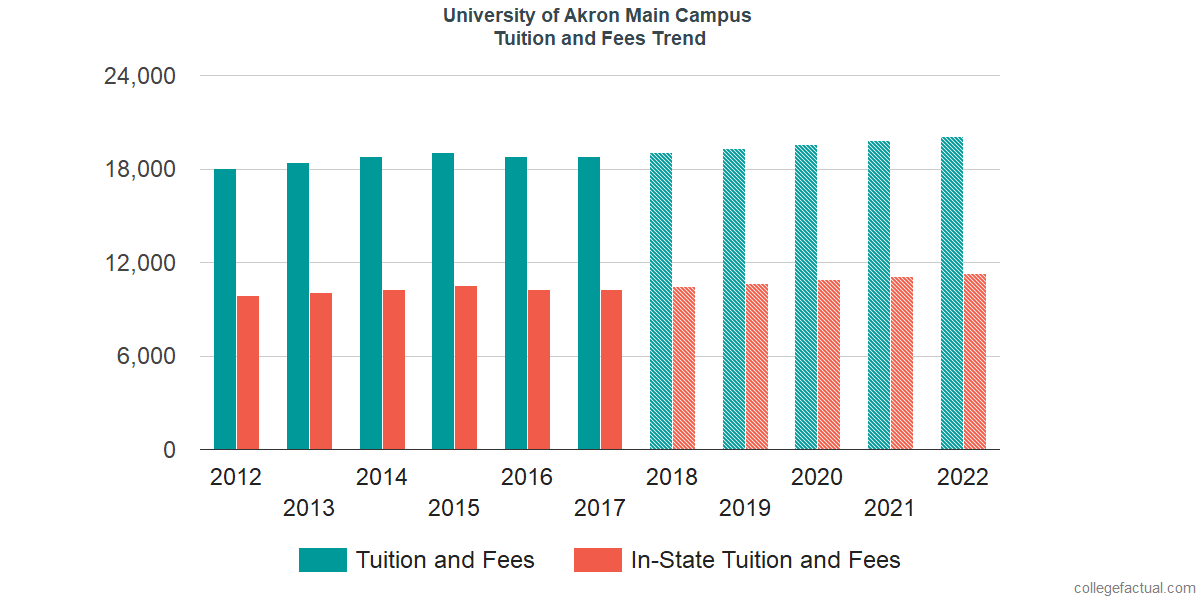 Tuition and Fees Trends at University of Akron Main Campus