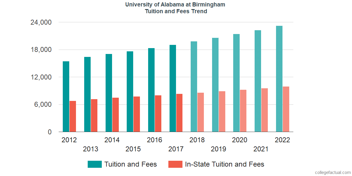 Tuition and Fees Trends at University of Alabama at Birmingham