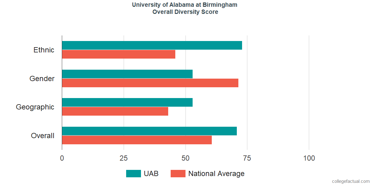 Overall Diversity at University of Alabama at Birmingham