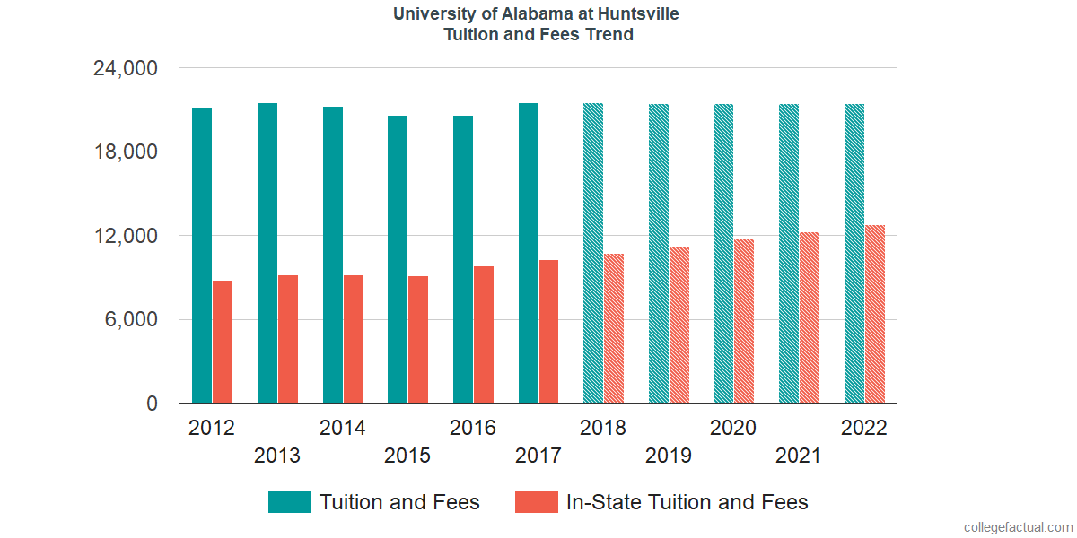 Tuition and Fees Trends at University of Alabama in Huntsville