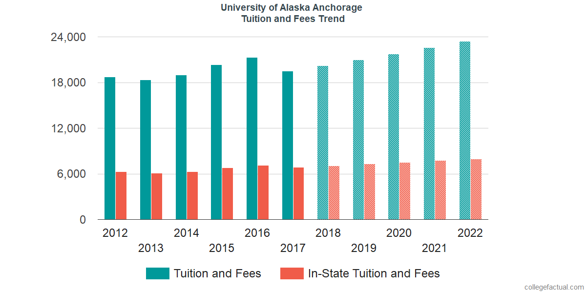 Tuition and Fees Trends at University of Alaska Anchorage