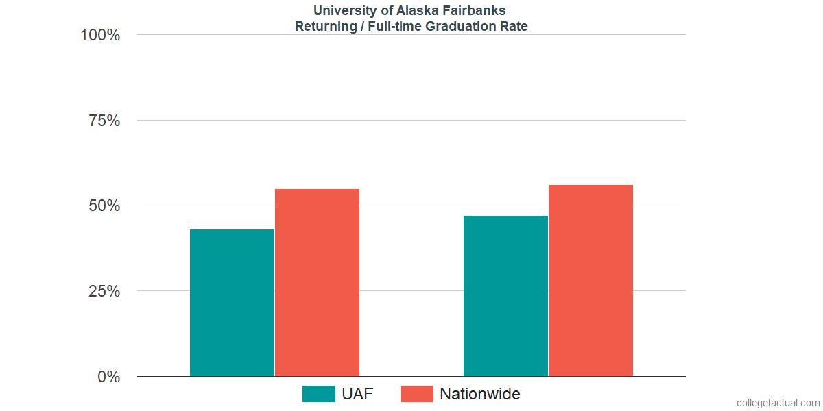 University of Alaska Fairbanks Graduation Rate & Retention Rate