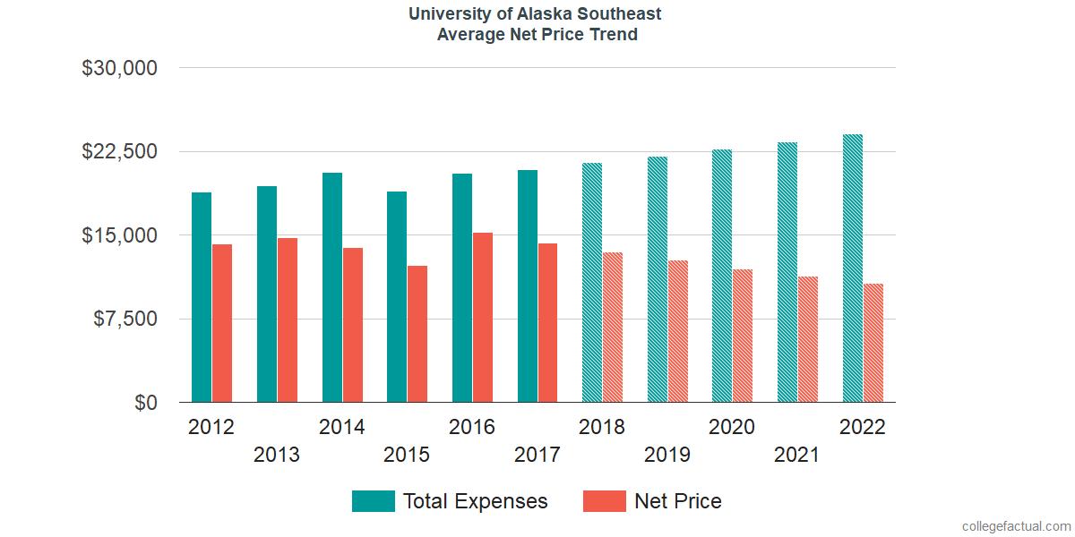 Average Net Price at University of Alaska Southeast