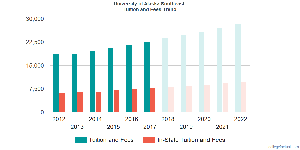 Tuition and Fees Trends at University of Alaska Southeast