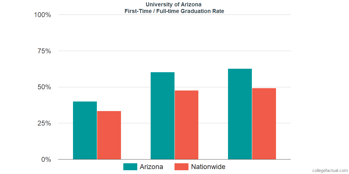 Graduation rates for first-time / full-time students at University of Arizona