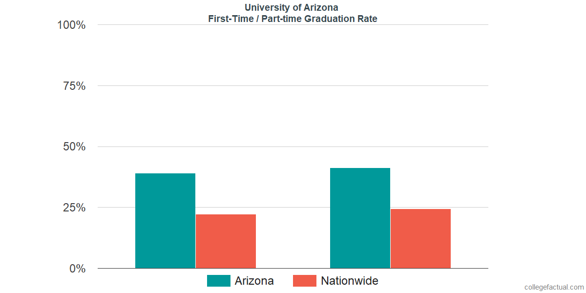 Graduation rates for first-time / part-time students at University of Arizona