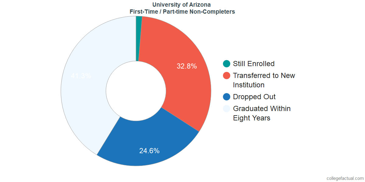 Non-completion rates for first-time / part-time students at University of Arizona