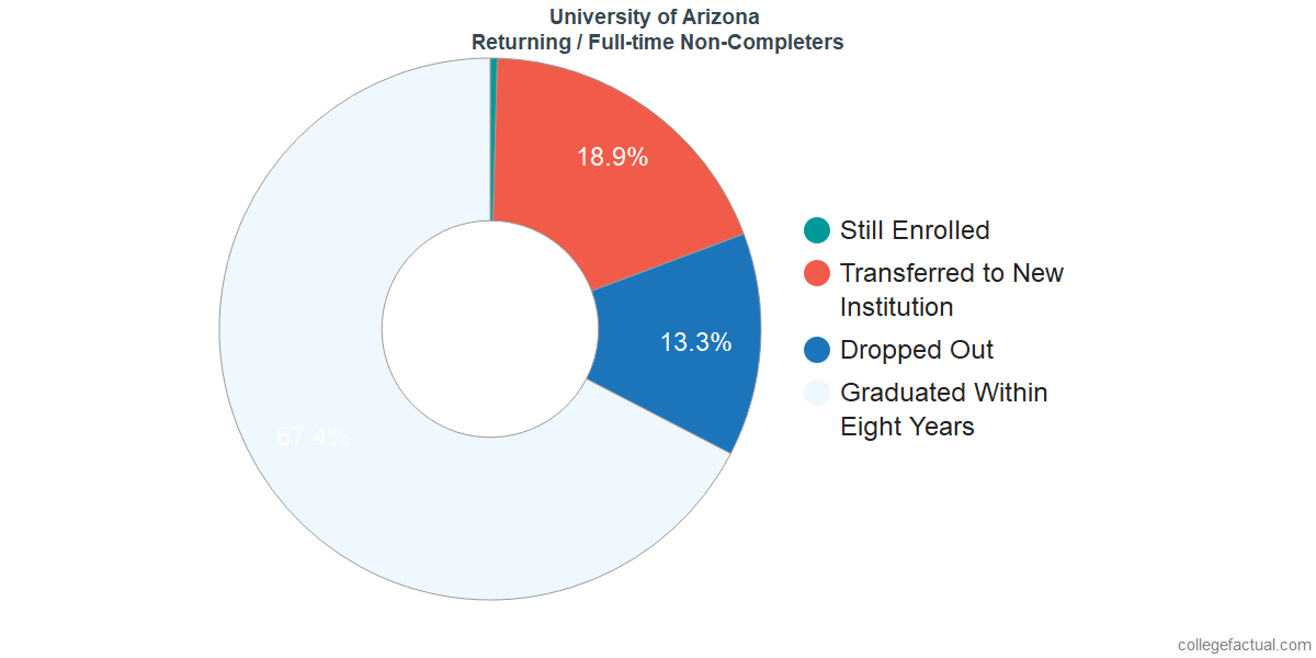Non-completion rates for returning / full-time students at University of Arizona