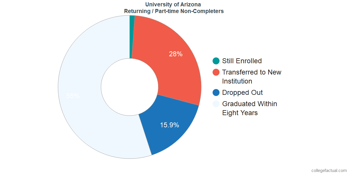 Non-completion rates for returning / part-time students at University of Arizona