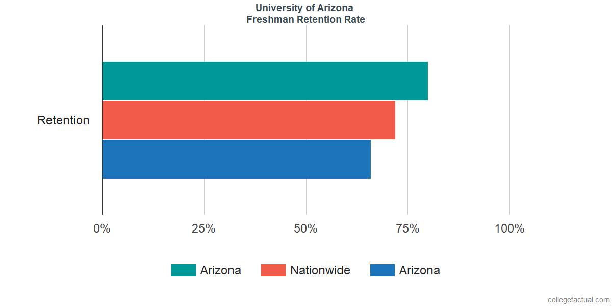 ArizonaFreshman Retention Rate