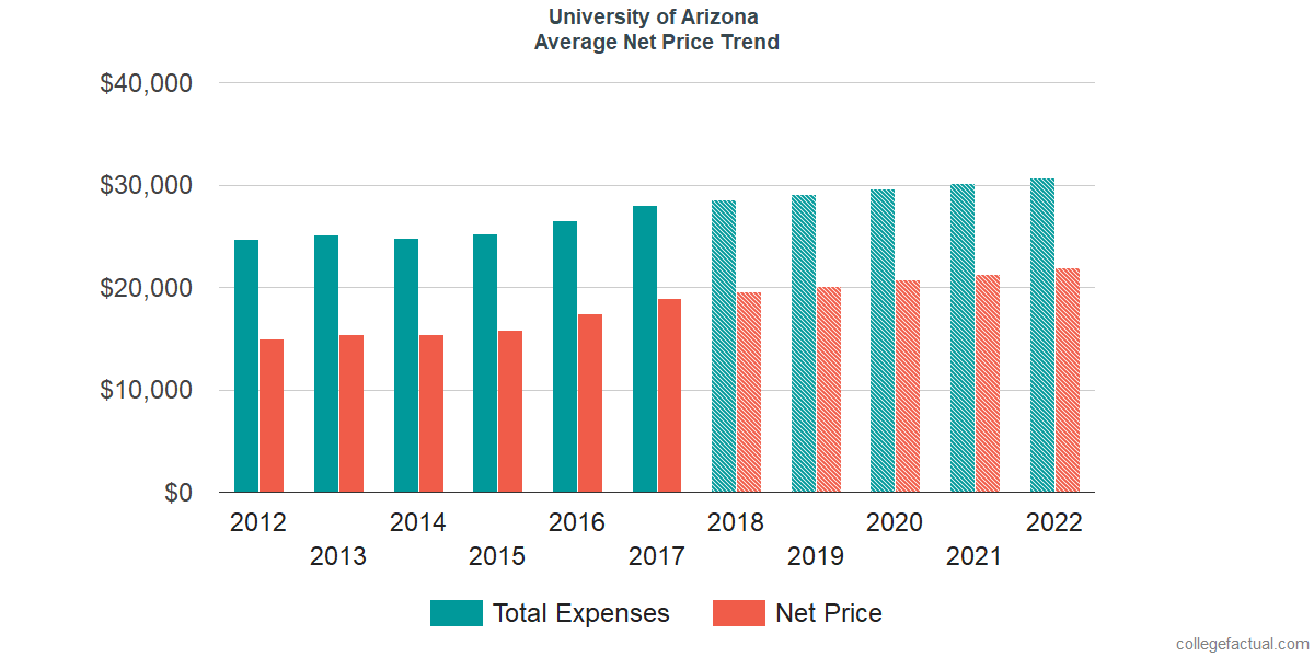 Average Net Price at University of Arizona