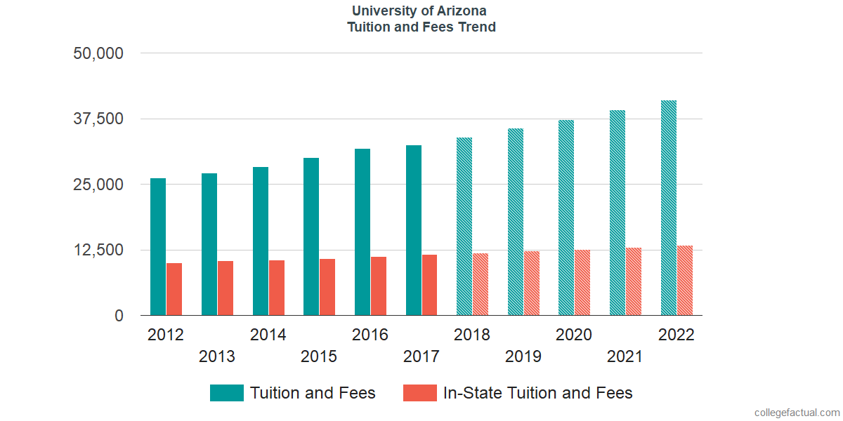 Tuition and Fees Trends at University of Arizona