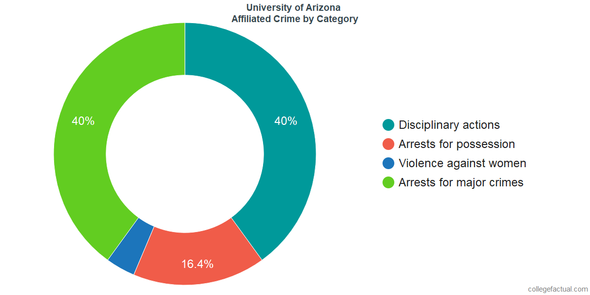 Off-Campus (affiliated) Crime and Safety Incidents at University of Arizona by Category