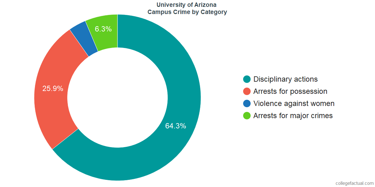 On-Campus Crime and Safety Incidents at University of Arizona by Category