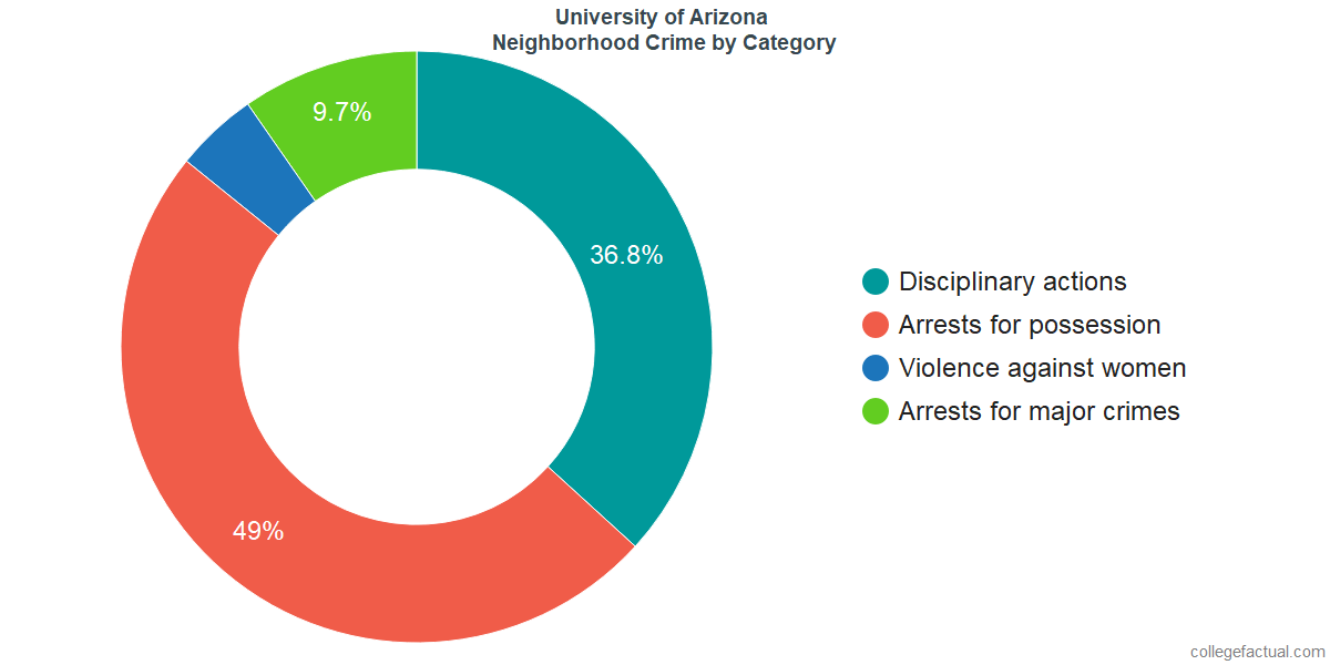Tucson Neighborhood Crime and Safety Incidents at University of Arizona by Category