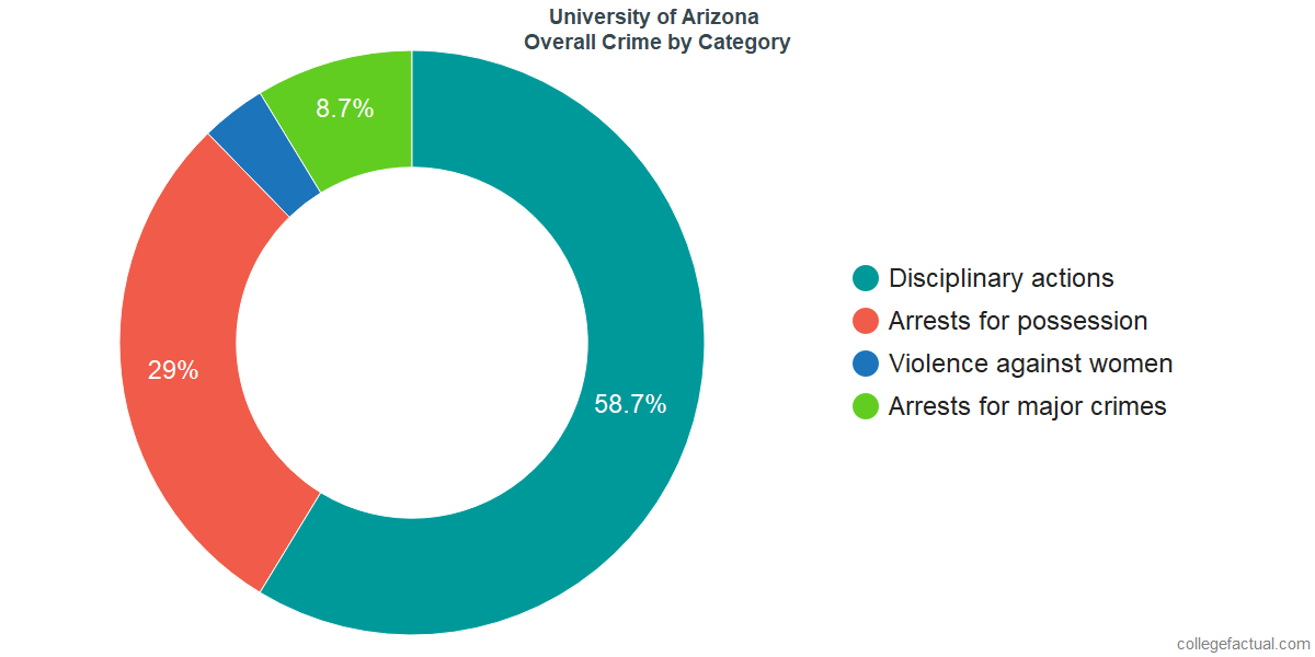 Overall Crime and Safety Incidents at University of Arizona by Category