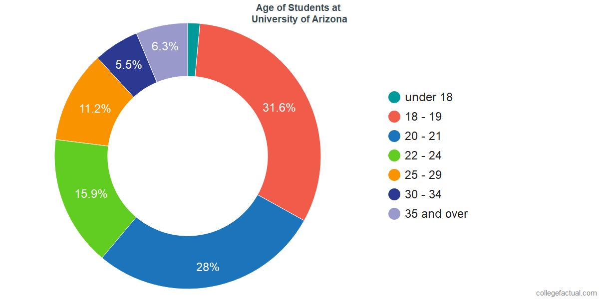 Age of Undergraduates at University of Arizona