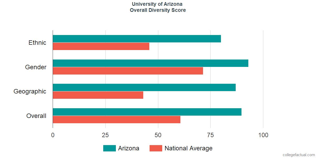 Overall Diversity at University of Arizona