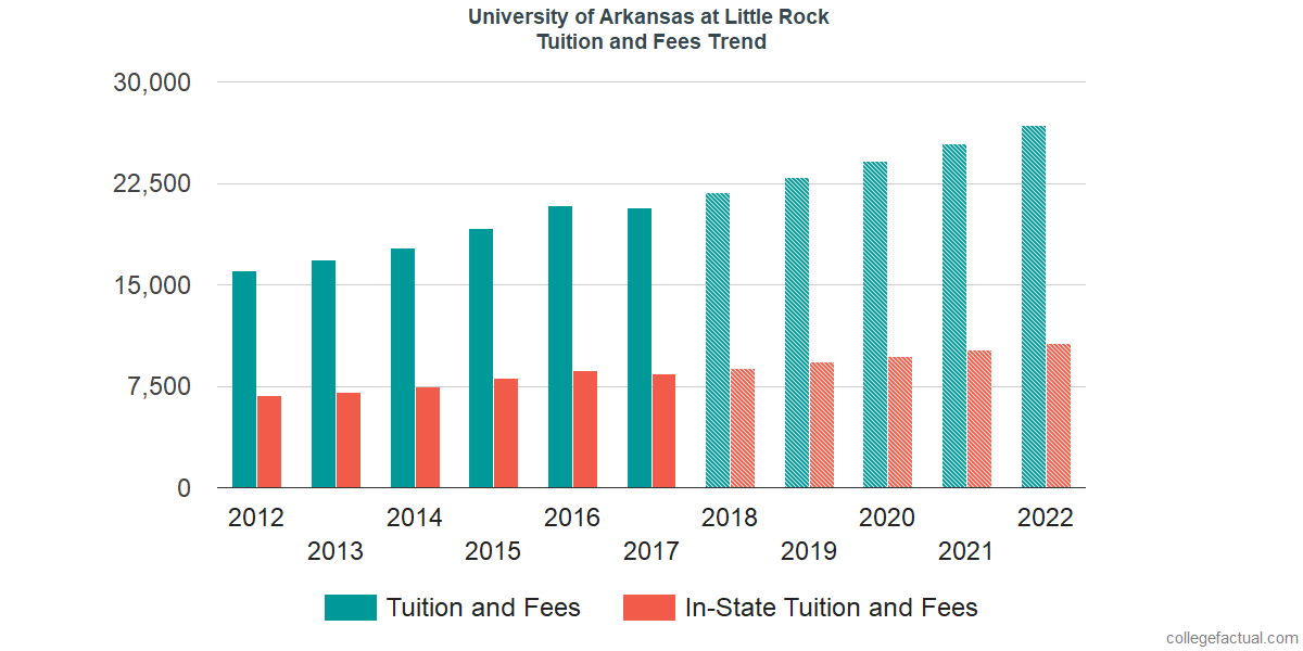 Tuition and Fees Trends at University of Arkansas at Little Rock