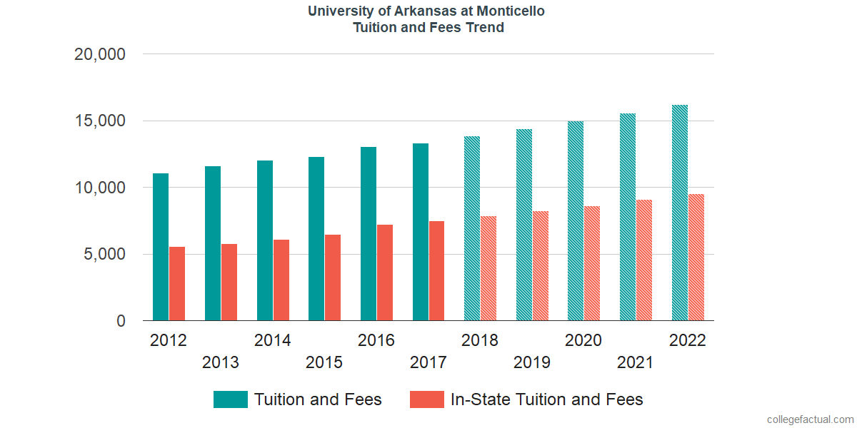 Tuition and Fees Trends at University of Arkansas at Monticello