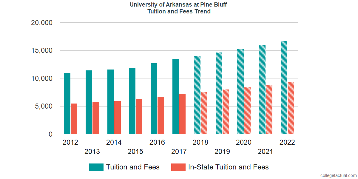 Tuition and Fees Trends at University of Arkansas at Pine Bluff