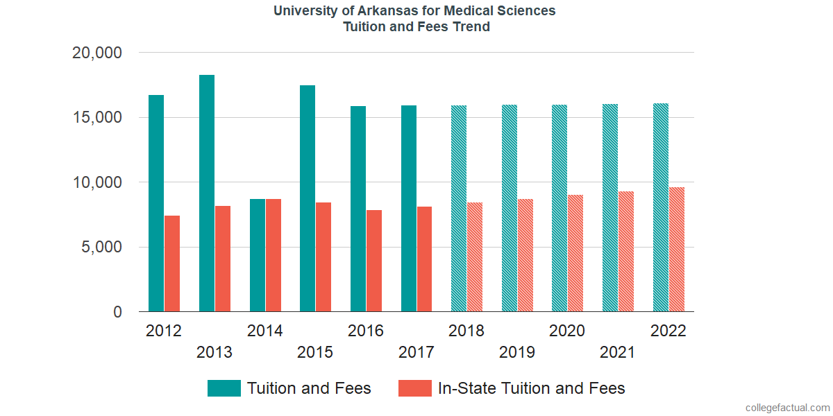 Tuition and Fees Trends at University of Arkansas for Medical Sciences