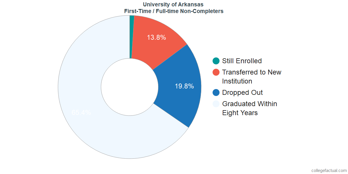 Non-completion rates for first-time / full-time students at University of Arkansas