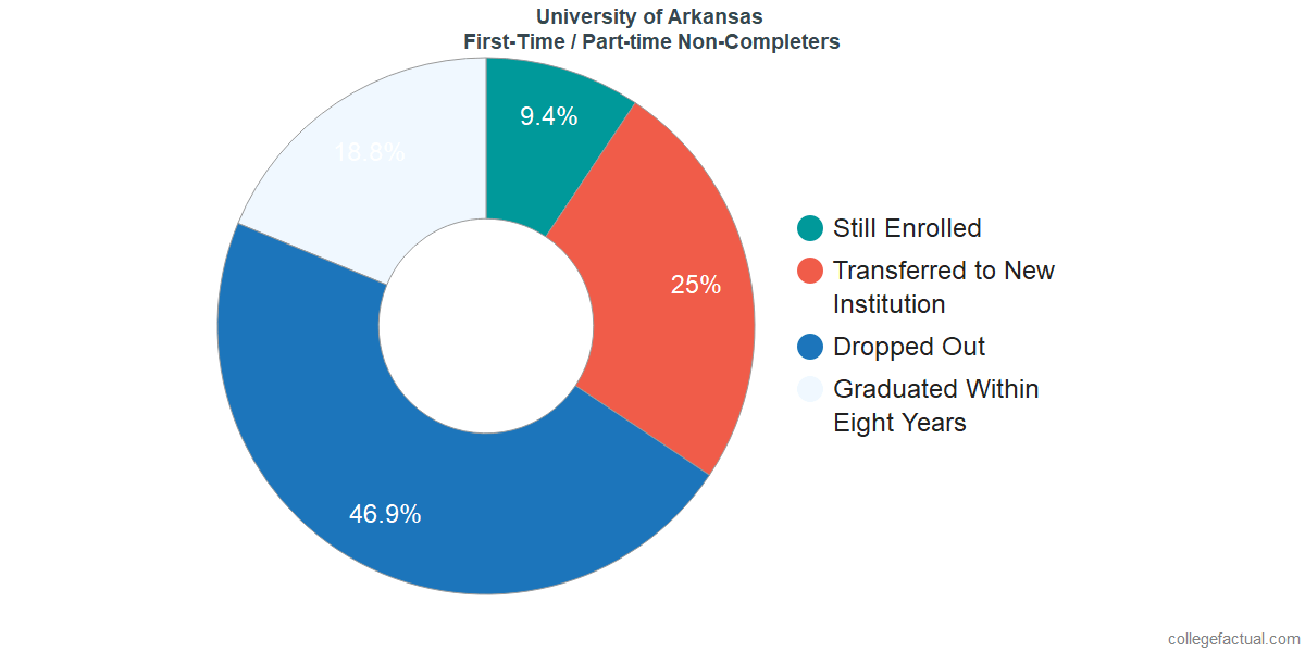 Non-completion rates for first-time / part-time students at University of Arkansas