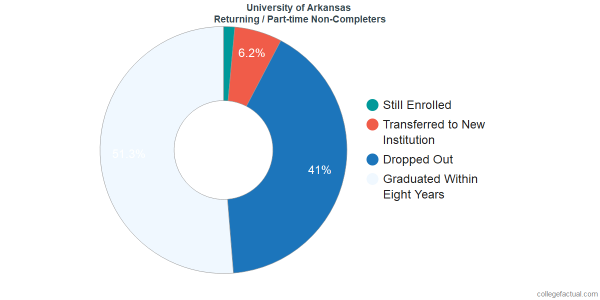 Non-completion rates for returning / part-time students at University of Arkansas
