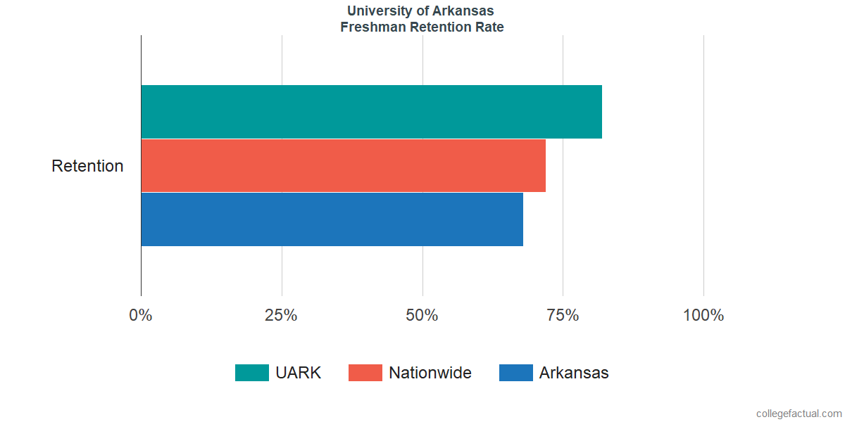 UARKFreshman Retention Rate