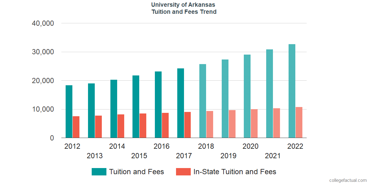 Tuition and Fees Trends at University of Arkansas
