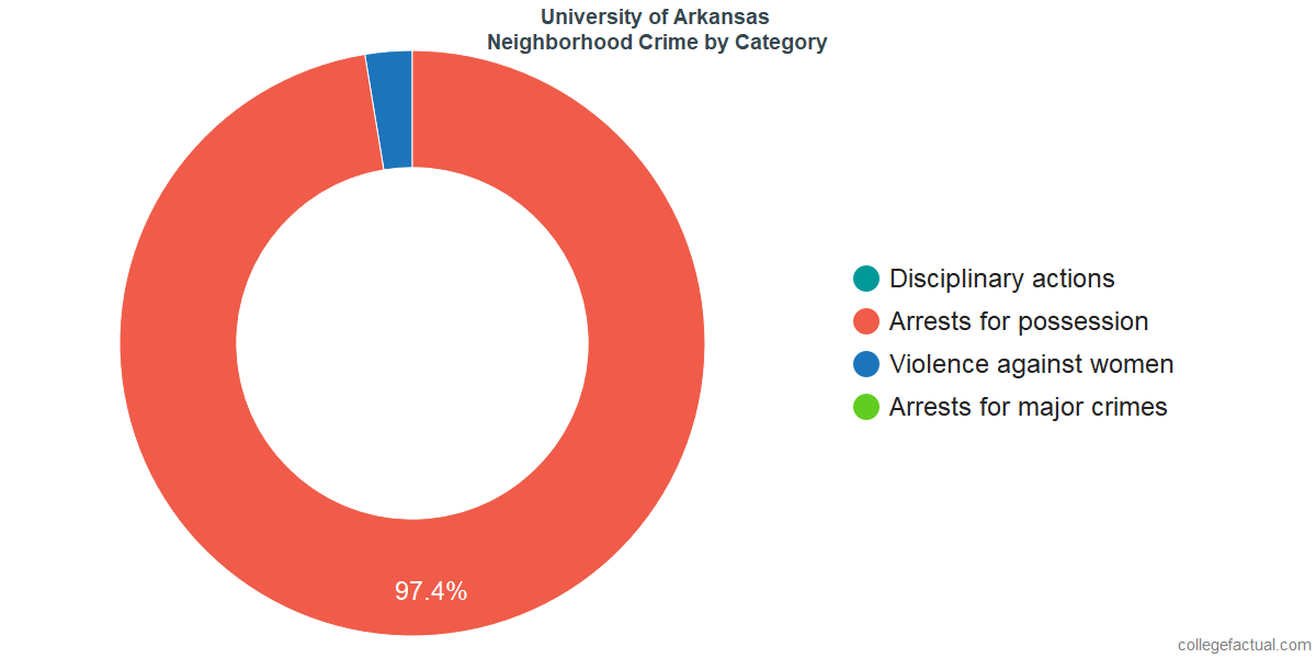 Fayetteville Neighborhood Crime and Safety Incidents at University of Arkansas by Category