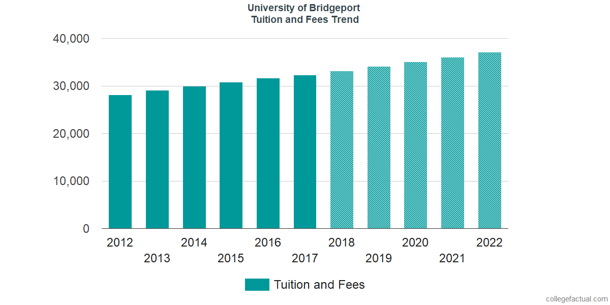 Tuition and Fees Trends at University of Bridgeport